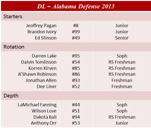 Alabama Defensive Line